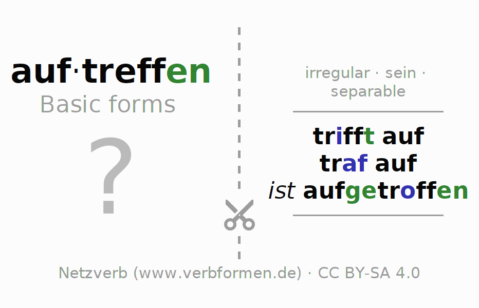Flash cards for the conjugation of the verb auftreffen