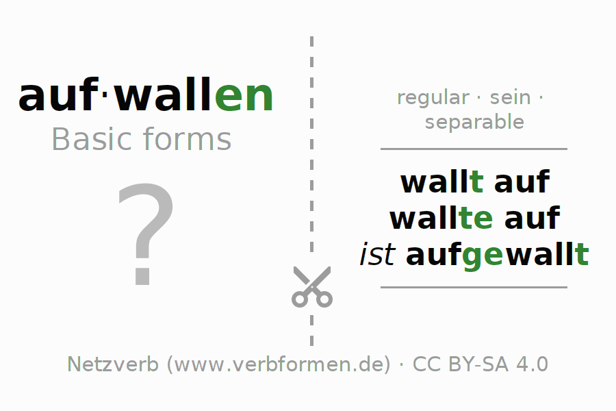 Flash cards for the conjugation of the verb aufwallen