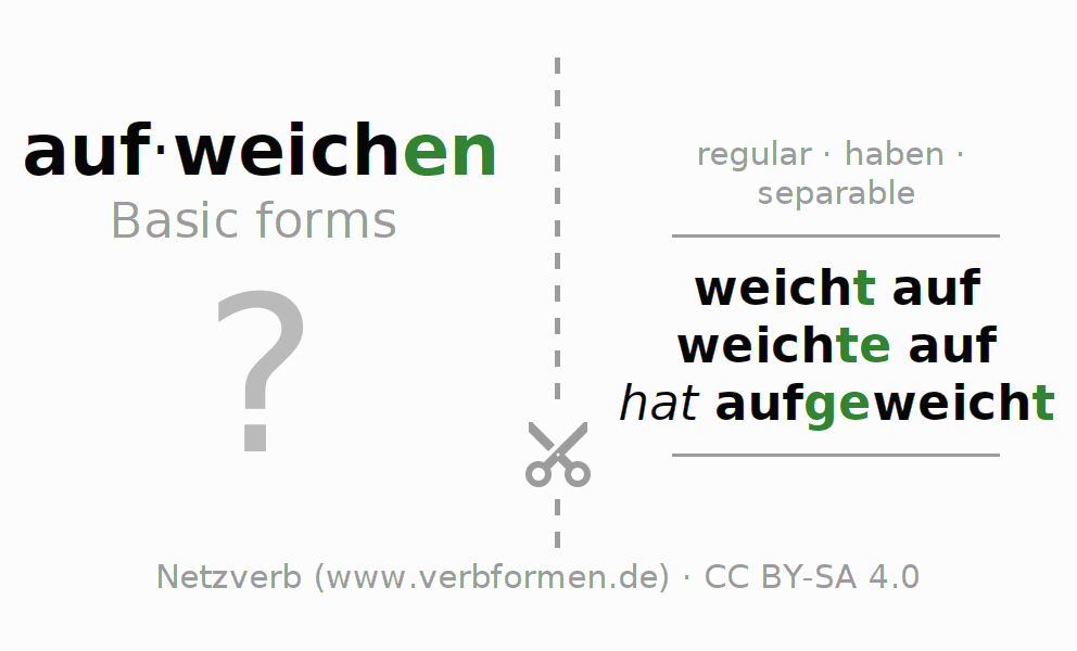 Flash cards for the conjugation of the verb aufweichen (hat)