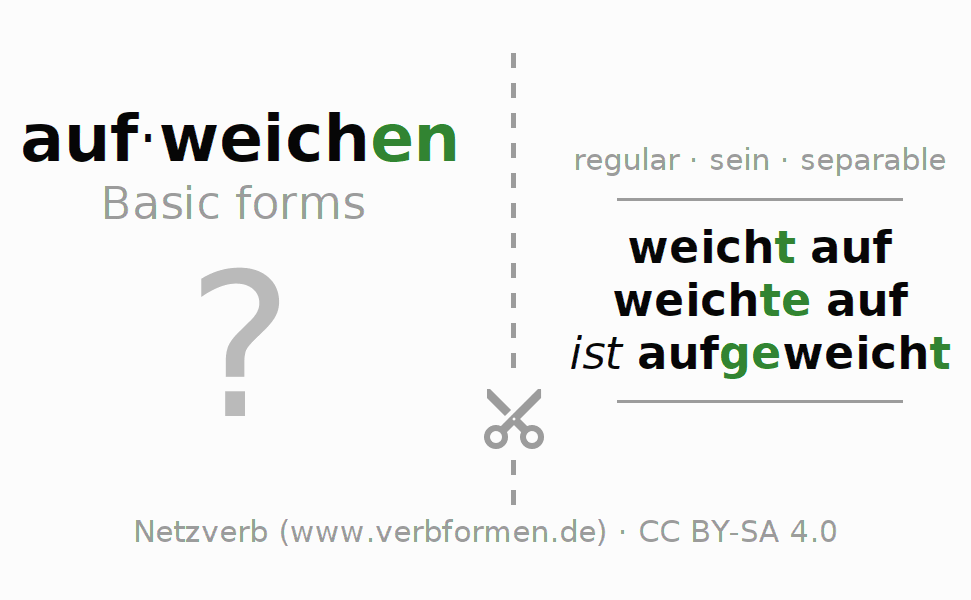Flash cards for the conjugation of the verb aufweichen (ist)