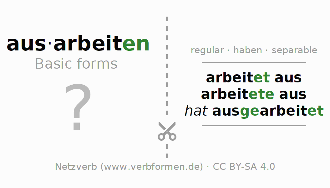 Flash cards for the conjugation of the verb ausarbeiten