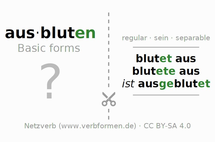Flash cards for the conjugation of the verb ausbluten (ist)