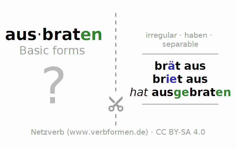 Flash cards for the conjugation of the verb ausbraten (hat)