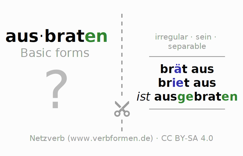 Flash cards for the conjugation of the verb ausbraten (ist)