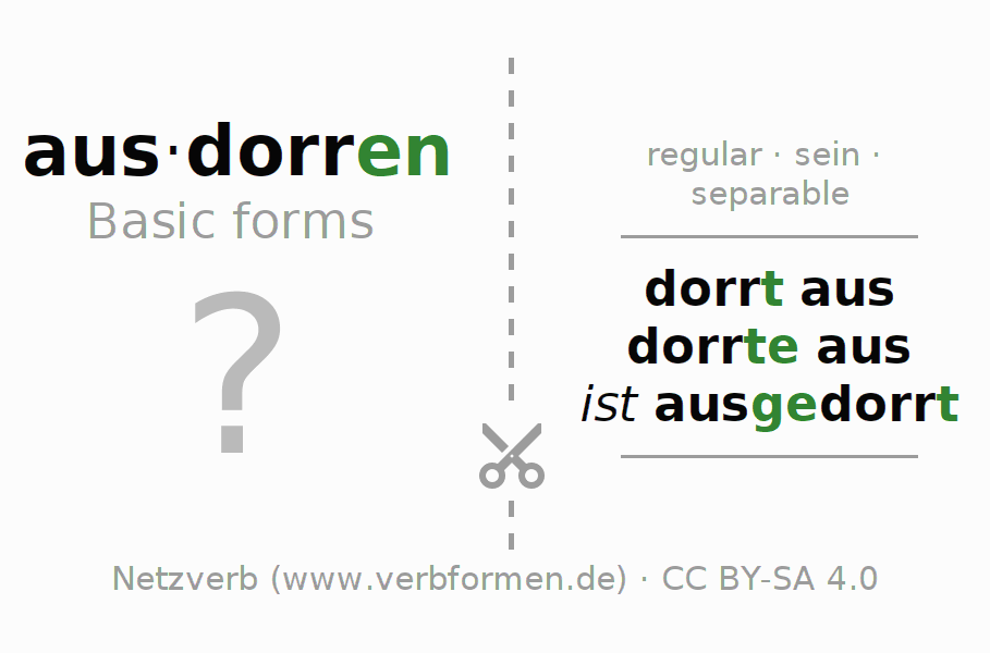 Flash cards for the conjugation of the verb ausdorren