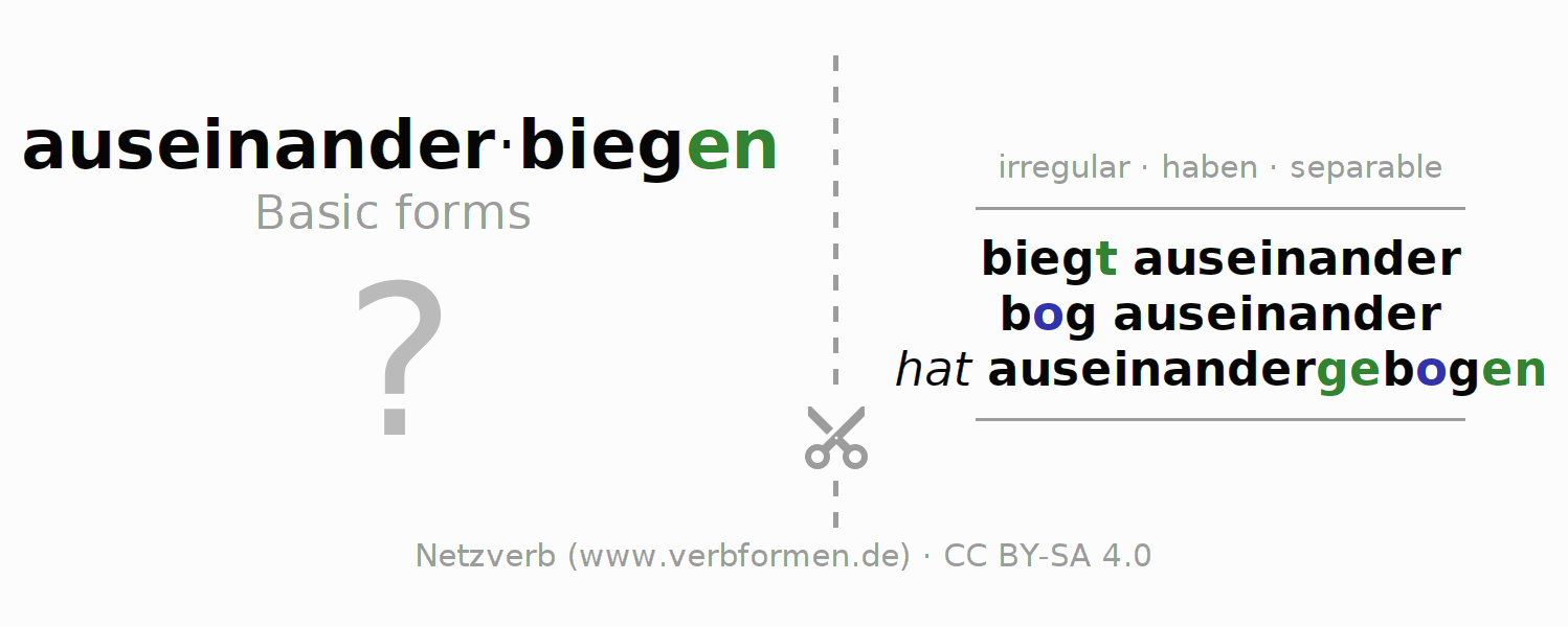 Flash cards for the conjugation of the verb auseinanderbiegen