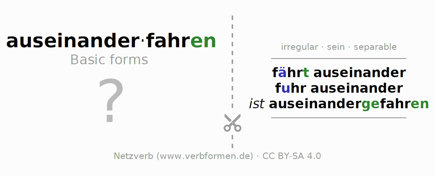 Flash cards for the conjugation of the verb auseinanderfahren