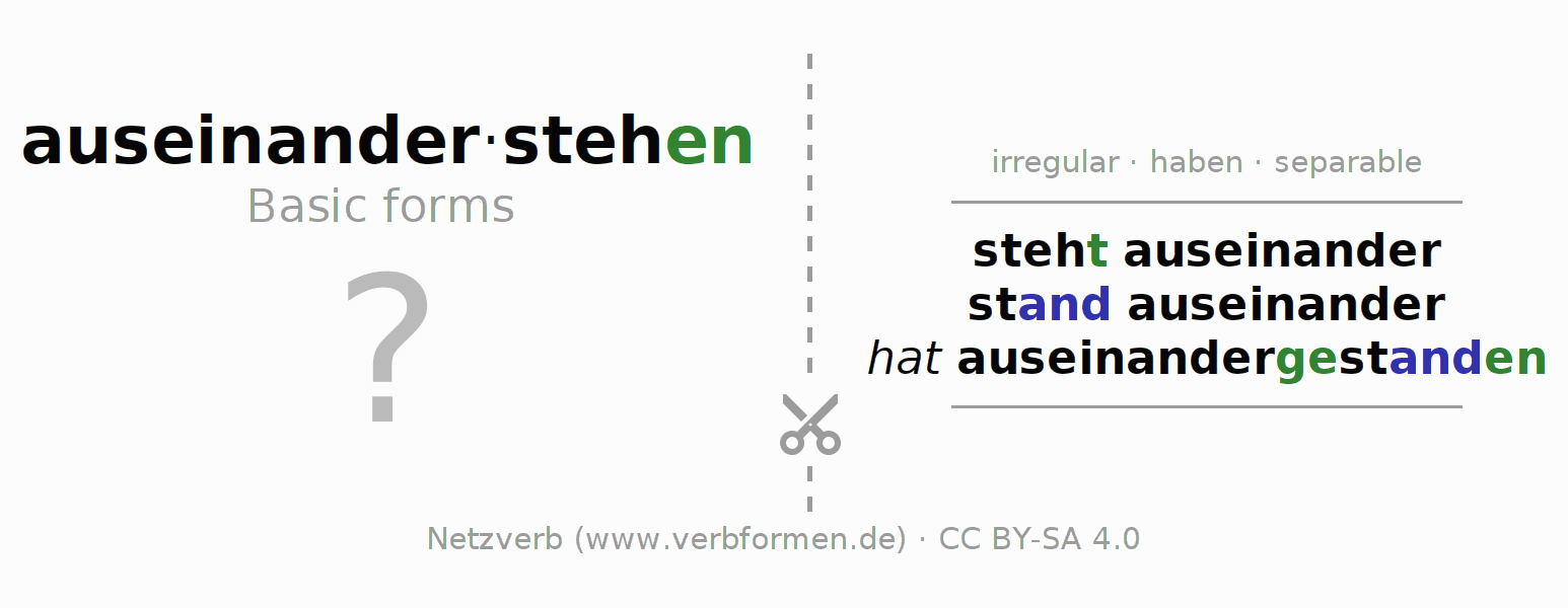Flash cards for the conjugation of the verb auseinanderstehen (hat)