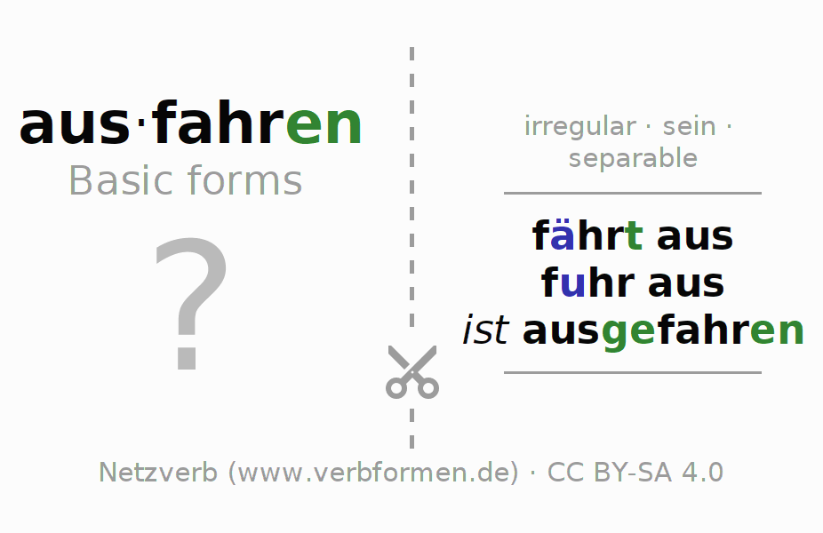 Flash cards for the conjugation of the verb ausfahren (ist)
