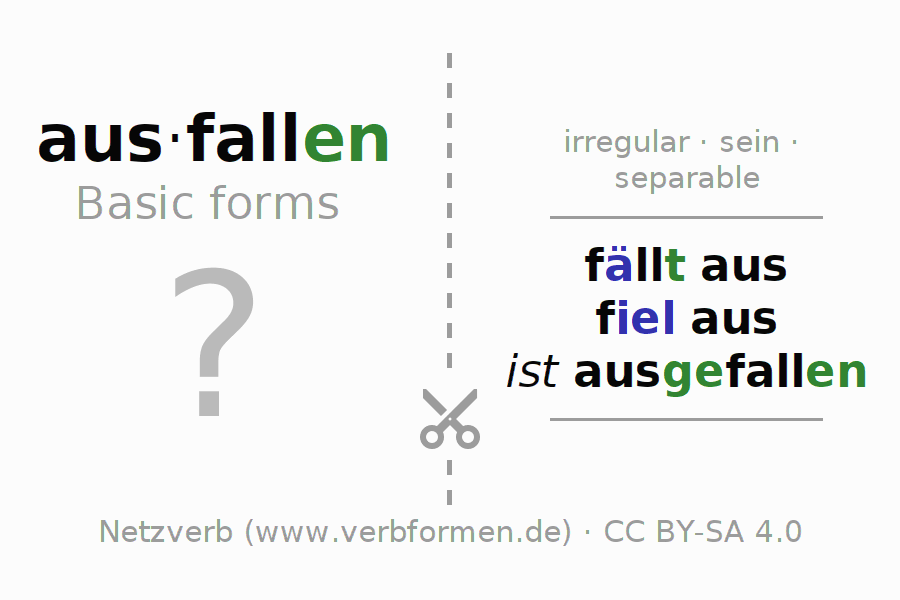 Flash cards for the conjugation of the verb ausfallen (ist)