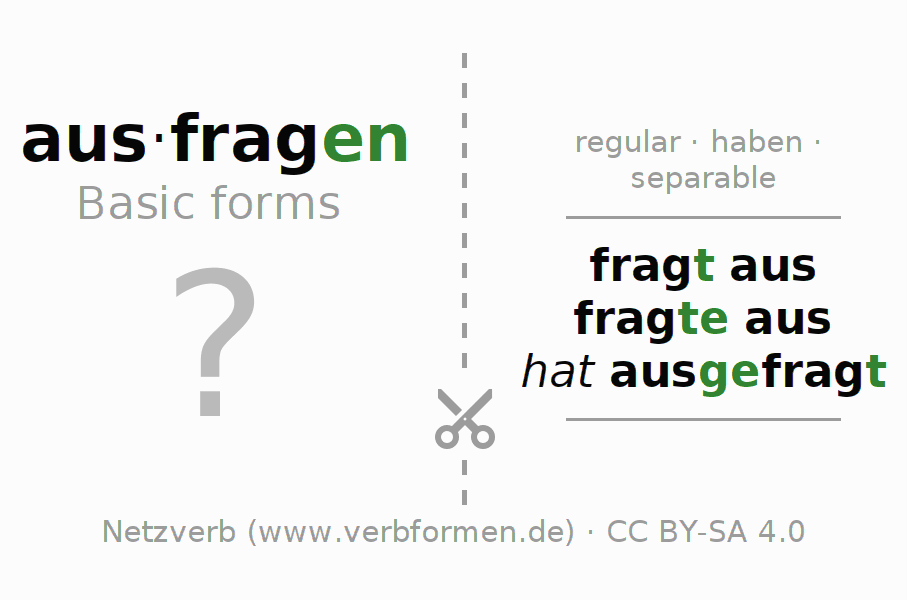 Flash cards for the conjugation of the verb ausfragen (regelm)