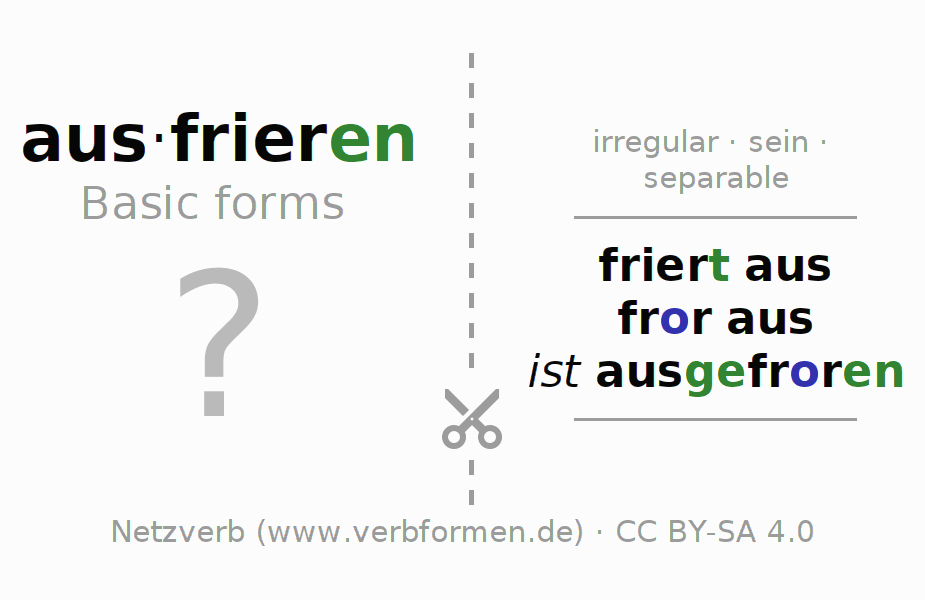 Flash cards for the conjugation of the verb ausfrieren (ist)