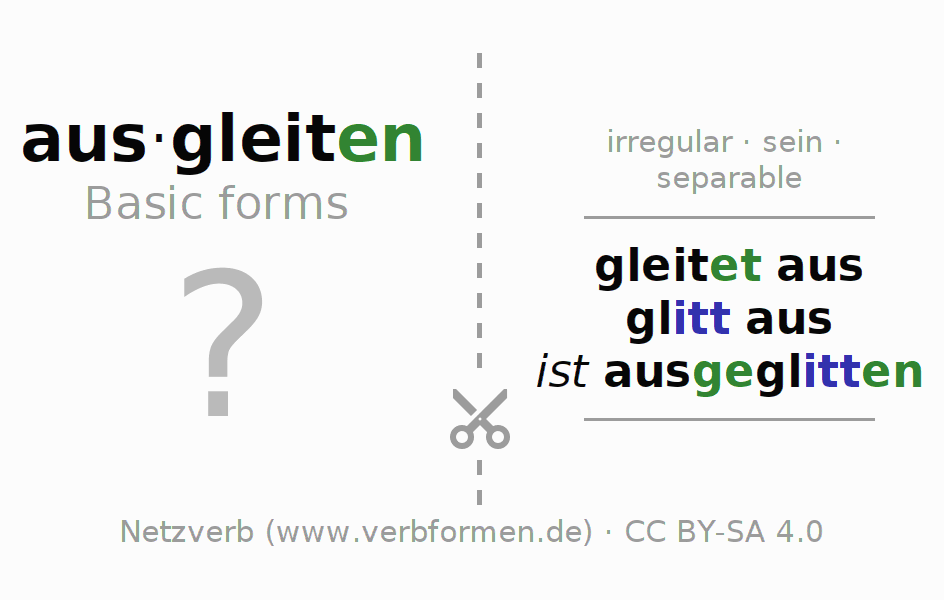 Flash cards for the conjugation of the verb ausgleiten