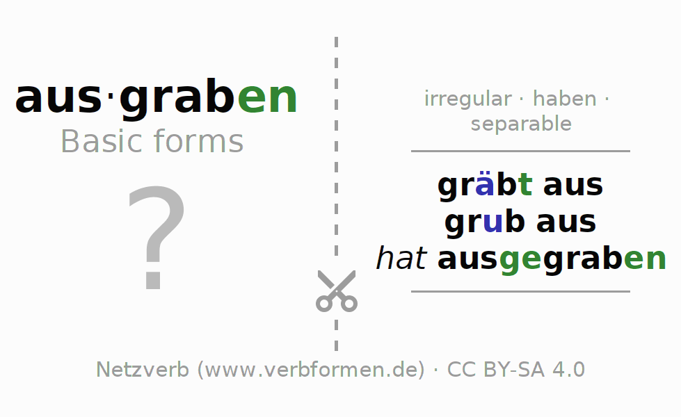 Flash cards for the conjugation of the verb ausgraben