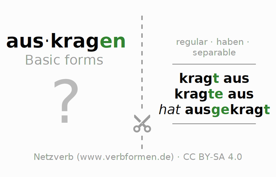Flash cards for the conjugation of the verb auskragen