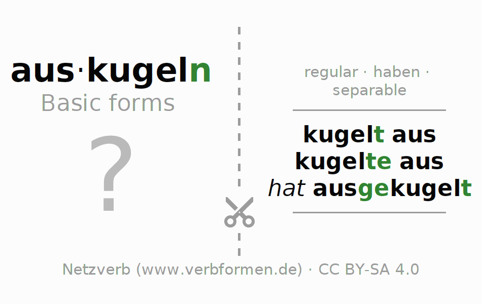 Flash cards for the conjugation of the verb auskugeln