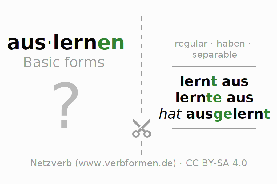 Flash cards for the conjugation of the verb auslernen