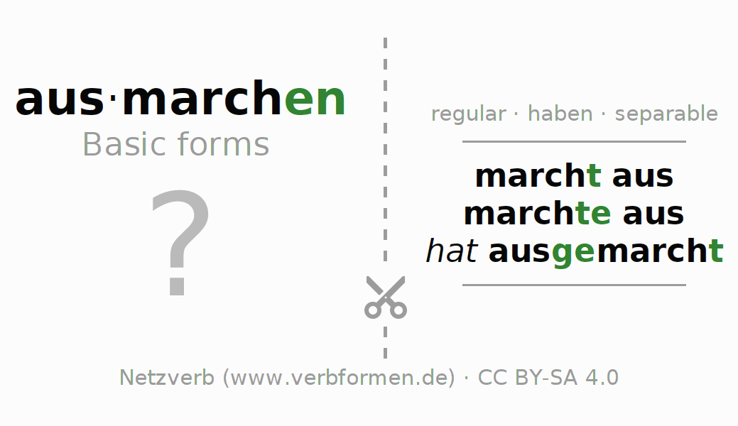 Flash cards for the conjugation of the verb ausmarchen