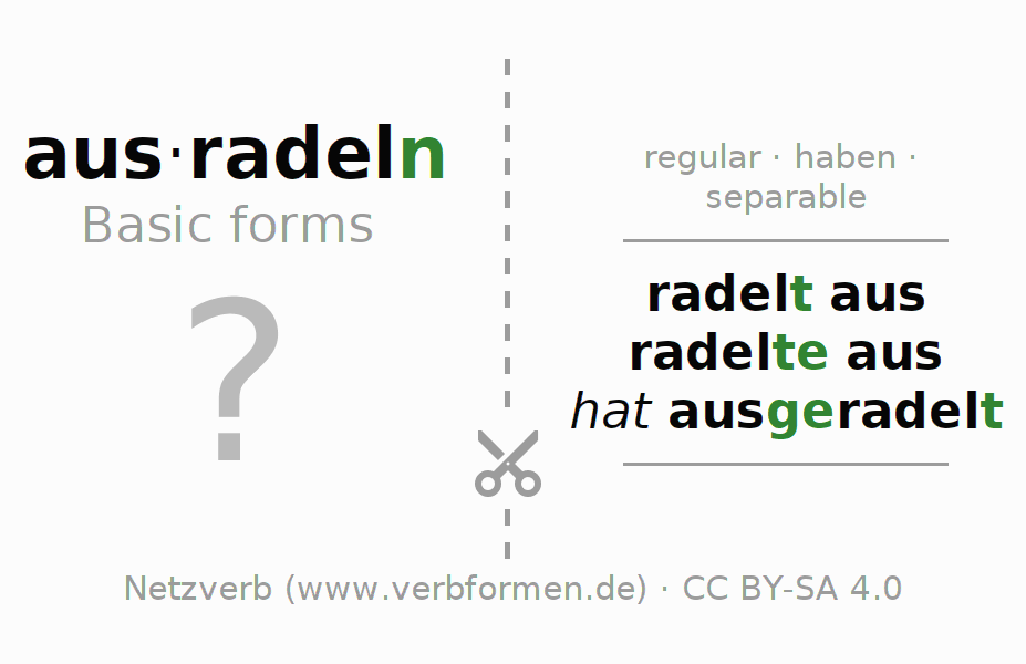 Flash cards for the conjugation of the verb ausradeln