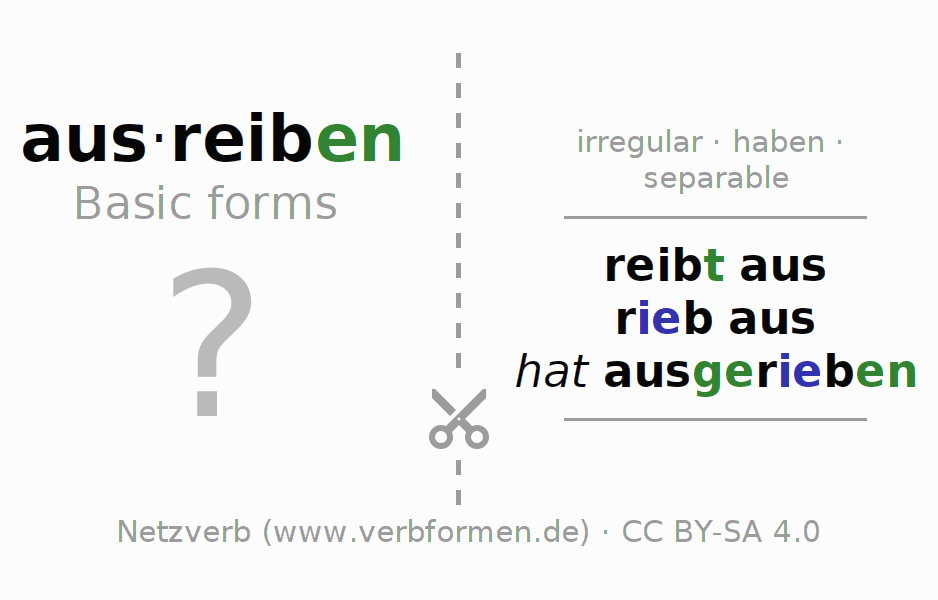 Flash cards for the conjugation of the verb ausreiben