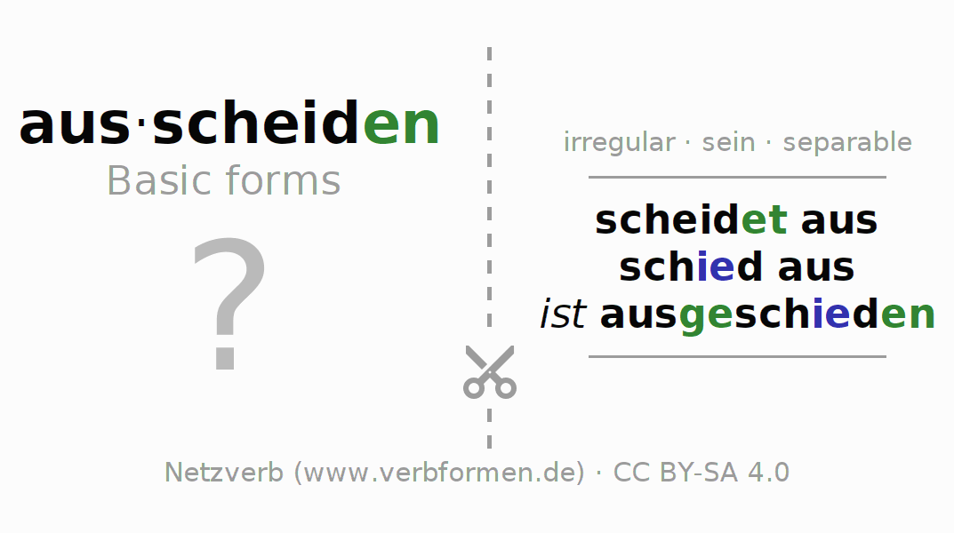 Flash cards for the conjugation of the verb ausscheiden (ist)