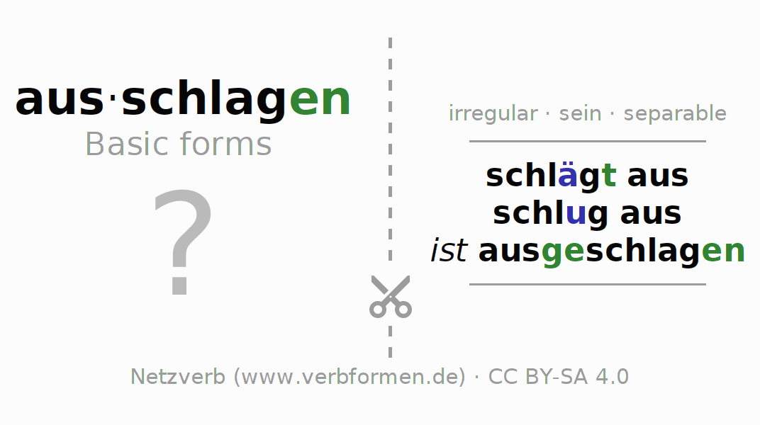 Flash cards for the conjugation of the verb ausschlagen (ist)