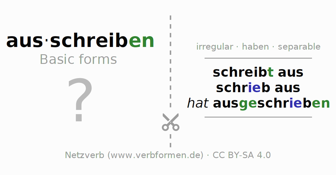 Flash cards for the conjugation of the verb ausschreiben