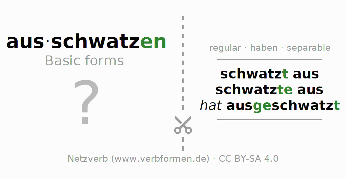 Flash cards for the conjugation of the verb ausschwatzen