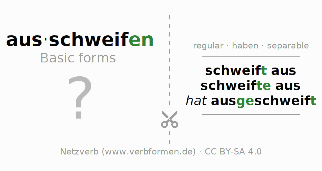 Flash cards for the conjugation of the verb ausschweifen (hat)
