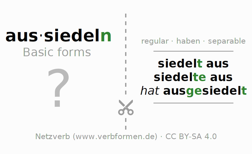Flash cards for the conjugation of the verb aussiedeln (hat)