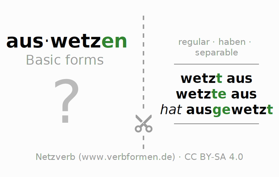 Flash cards for the conjugation of the verb auswetzen
