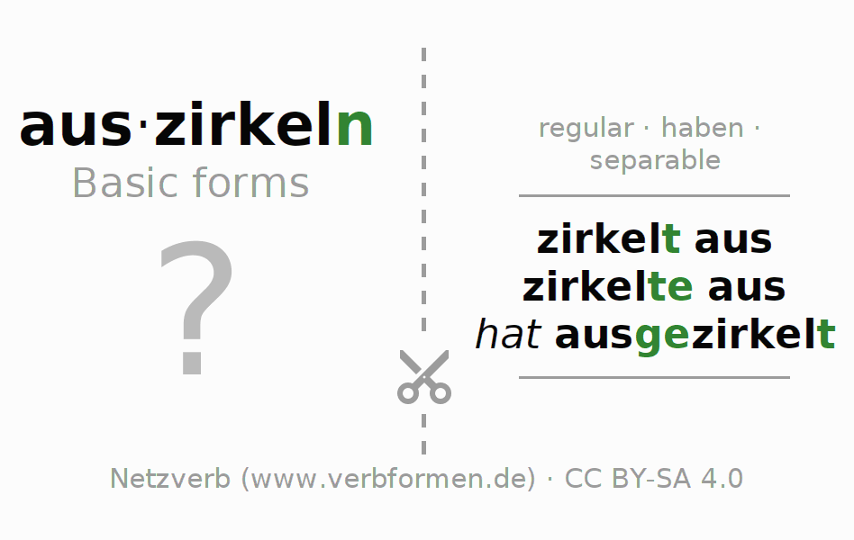 Flash cards for the conjugation of the verb auszirkeln