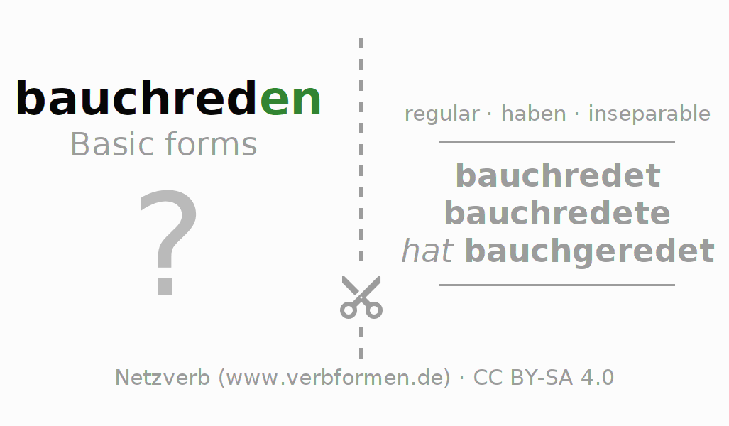 Flash cards for the conjugation of the verb bauchreden