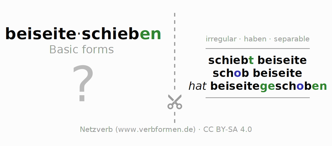 Flash cards for the conjugation of the verb beiseiteschieben