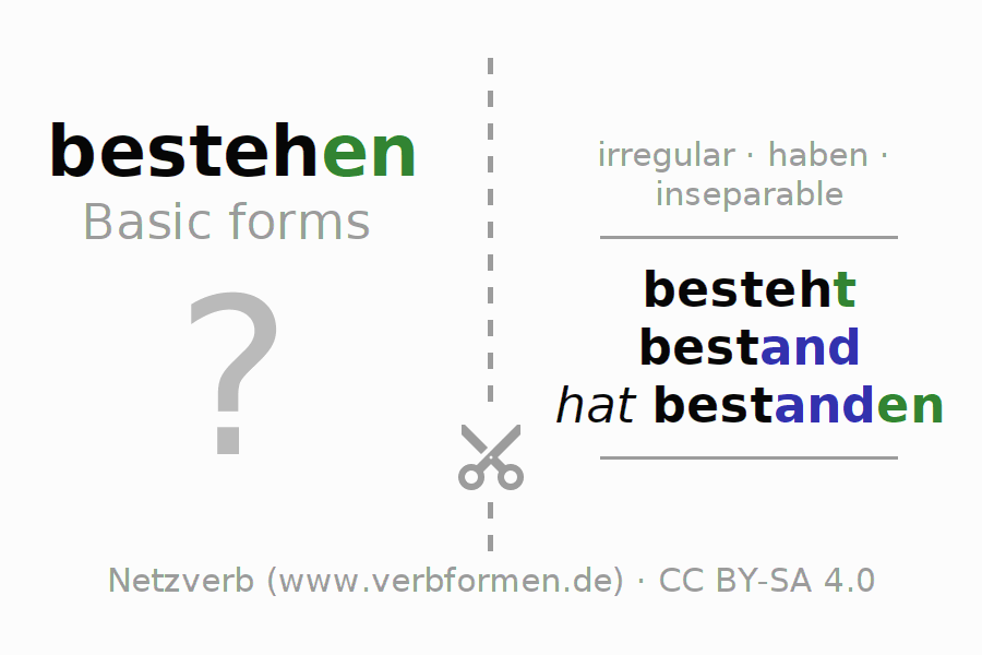 Flash cards for the conjugation of the verb bestehen