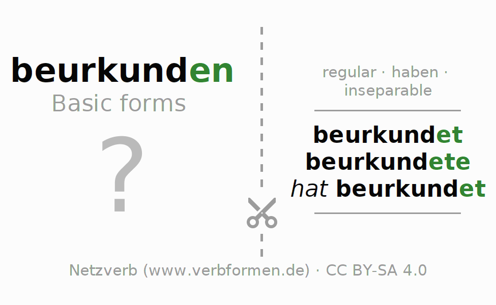 Flash cards for the conjugation of the verb beurkunden
