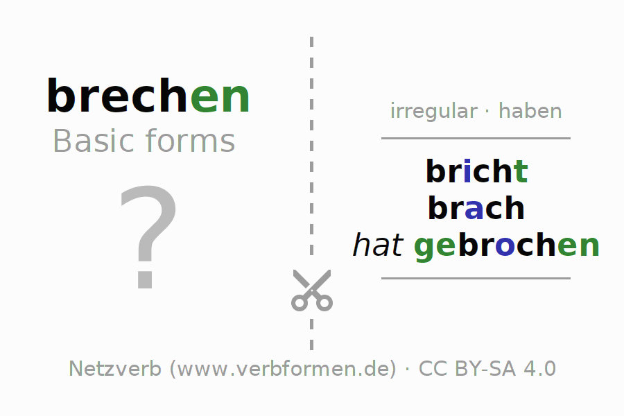 Flash cards for the conjugation of the verb brechen (hat)