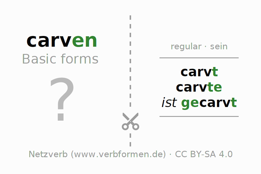 Flash cards for the conjugation of the verb carven (ist)