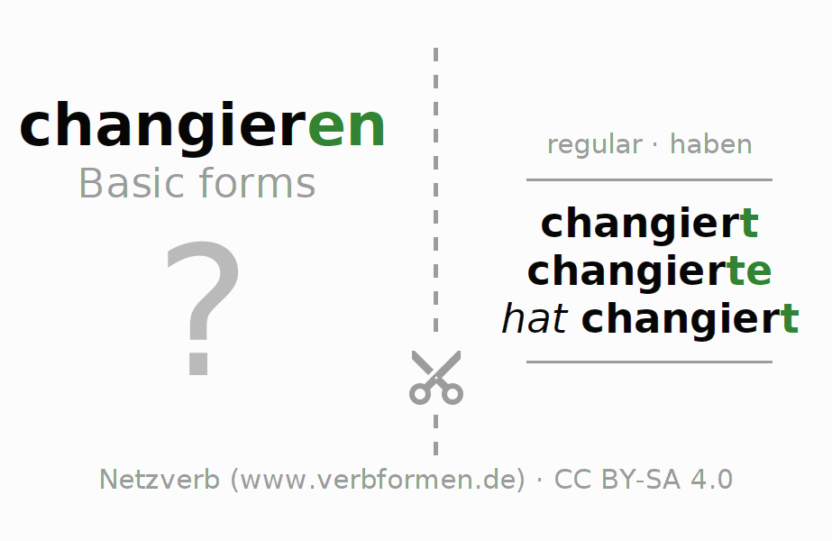Flash cards for the conjugation of the verb changieren