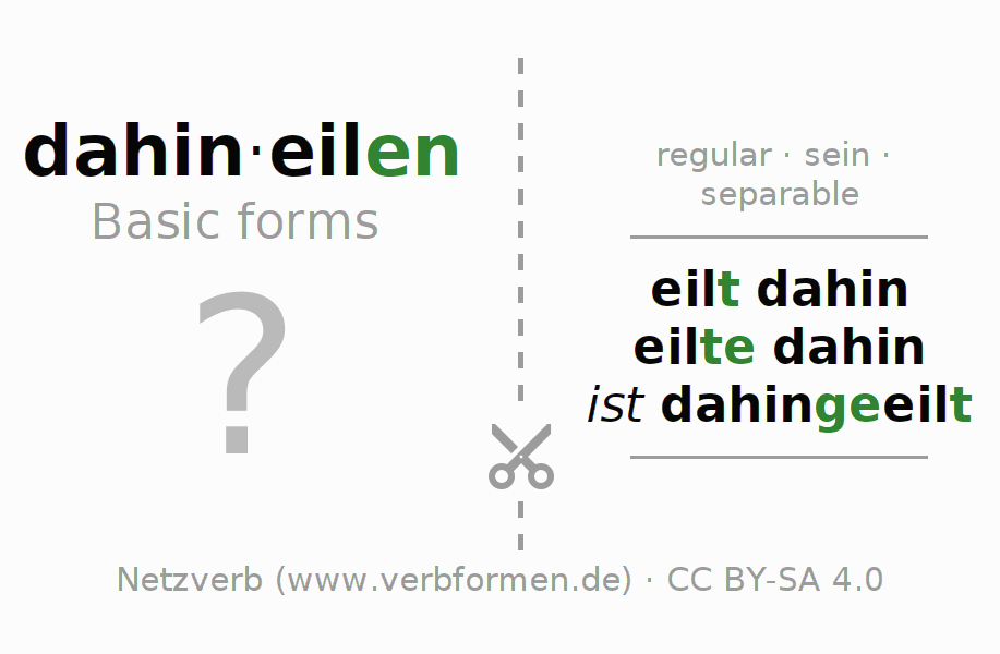 Flash cards for the conjugation of the verb dahineilen