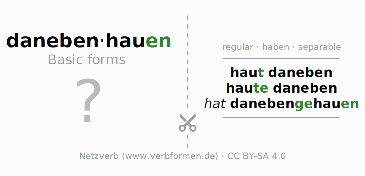 Flash cards for the conjugation of the verb danebenhauen (regelm)