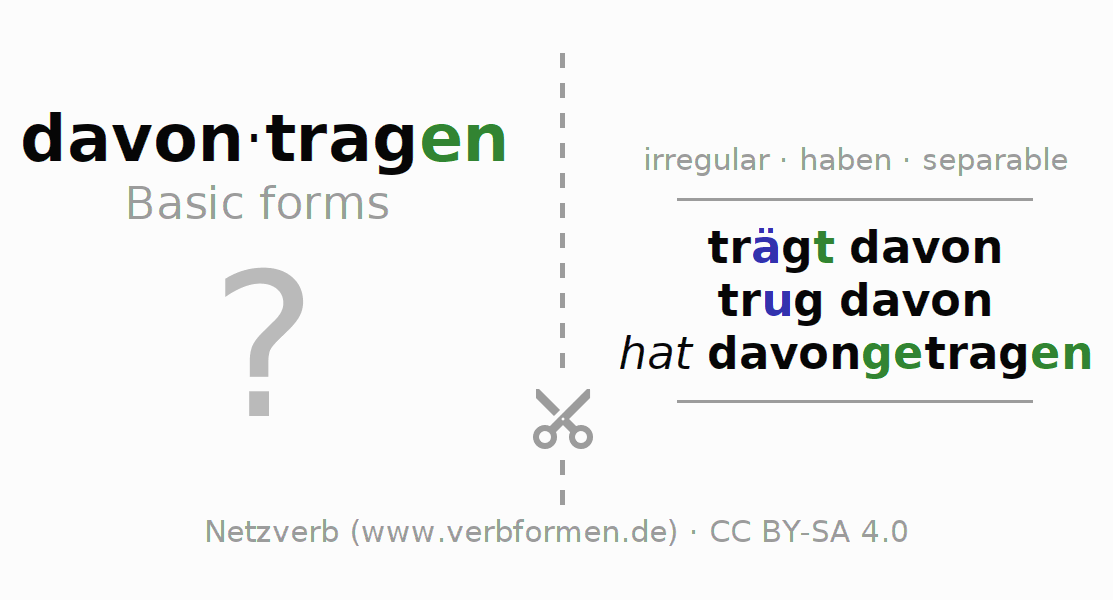 Flash cards for the conjugation of the verb davontragen
