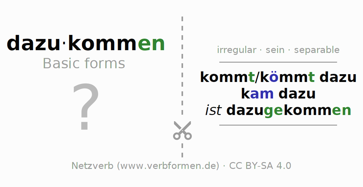 Flash cards for the conjugation of the verb dazukommen