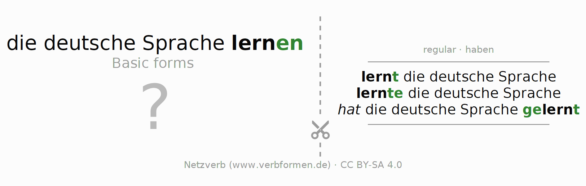 Flash cards for the conjugation of the verb die deutsche Sprache lernen