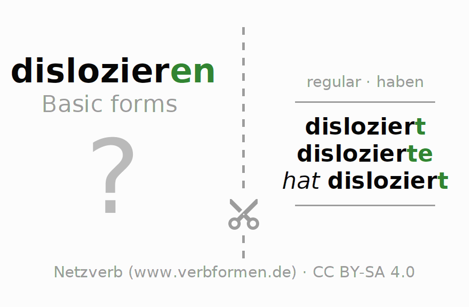 Flash cards for the conjugation of the verb dislozieren