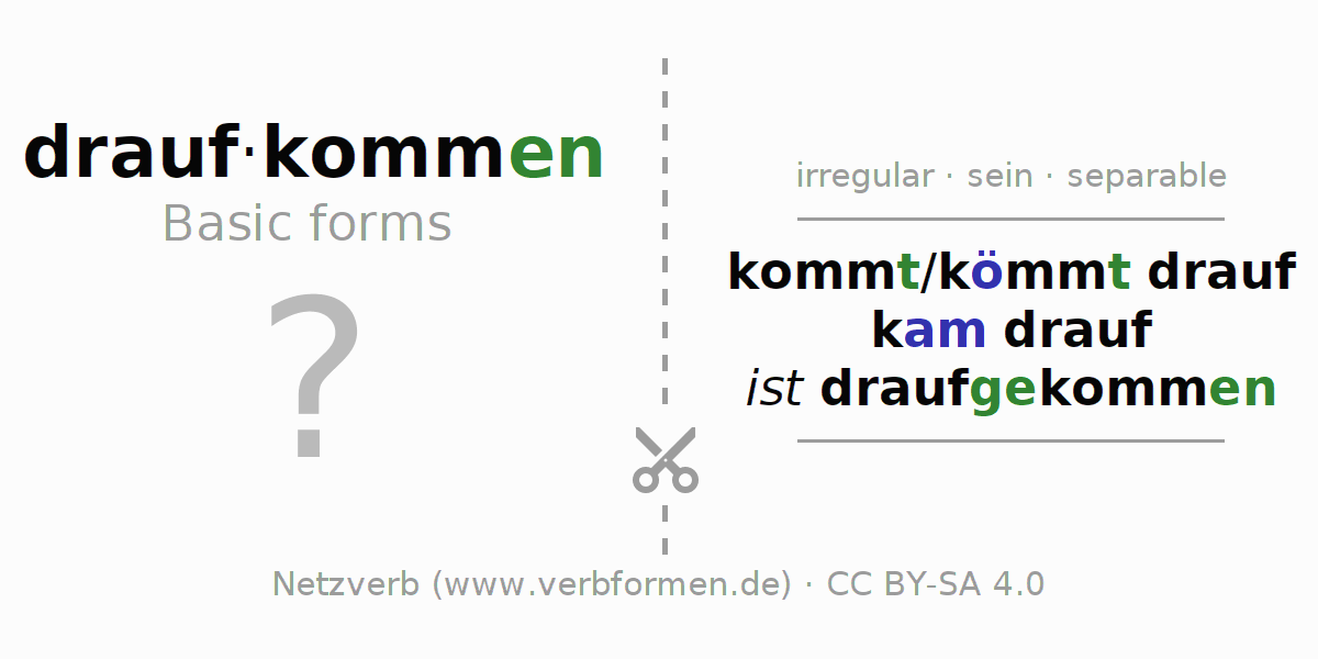 Flash cards for the conjugation of the verb draufkommen