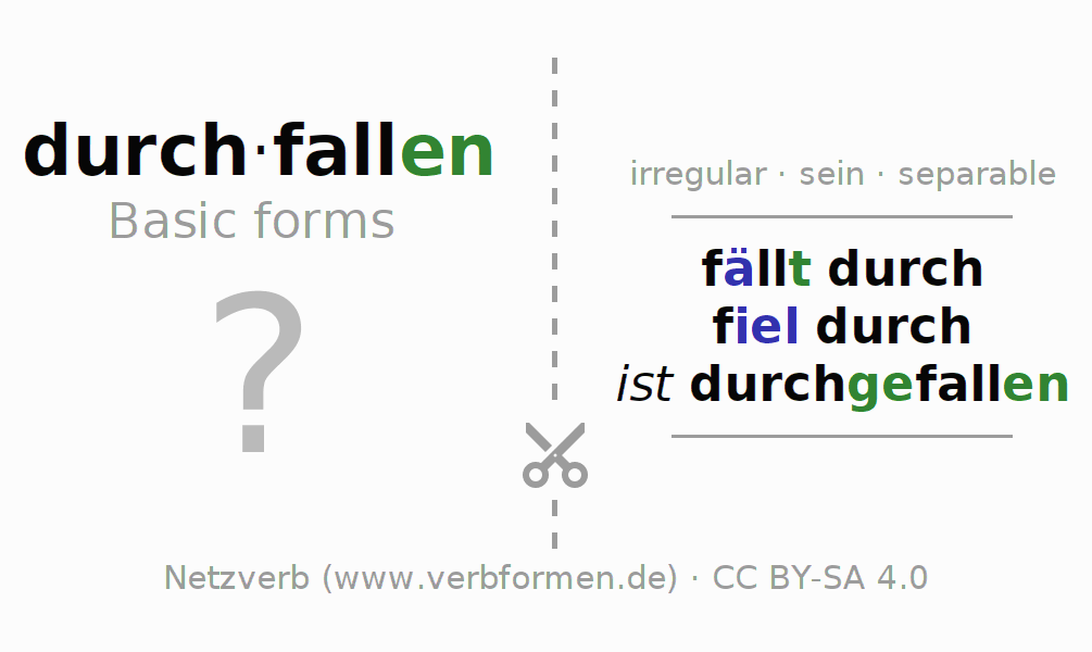 Flash cards for the conjugation of the verb durch-fallen (ist)