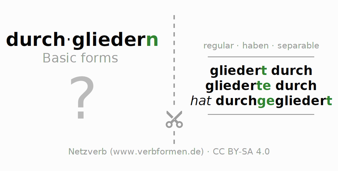 Flash cards for the conjugation of the verb durch-gliedern