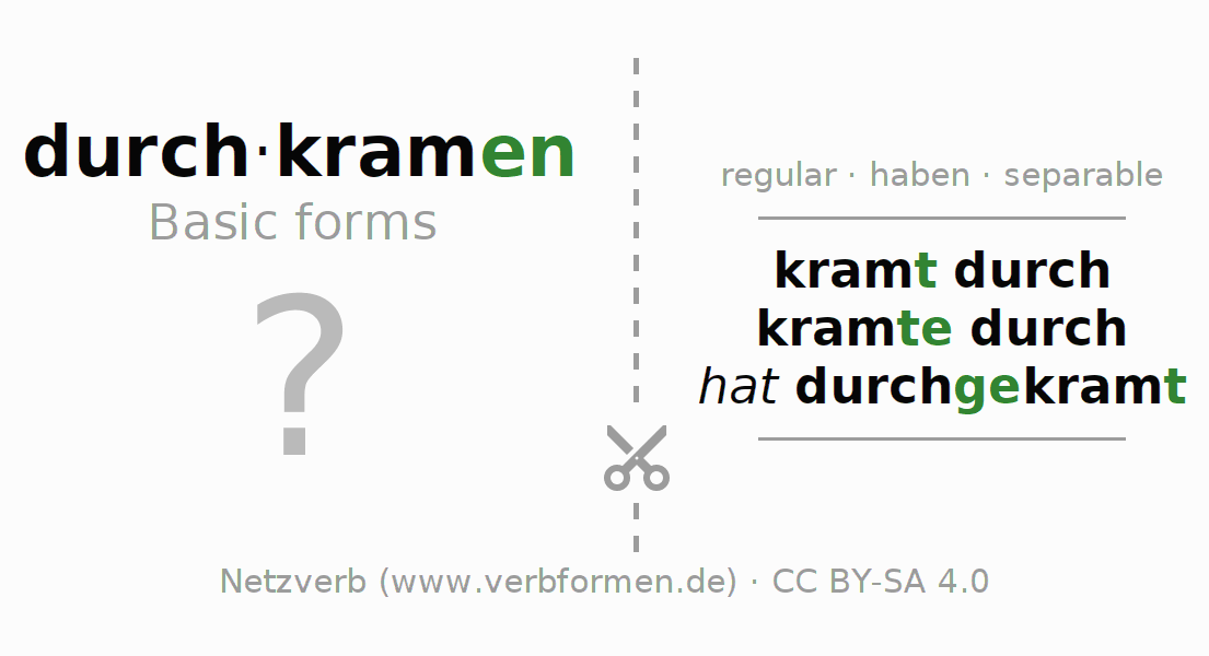Flash cards for the conjugation of the verb durch-kramen