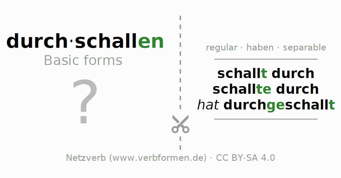 Flash cards for the conjugation of the verb durch-schallen (regelm)